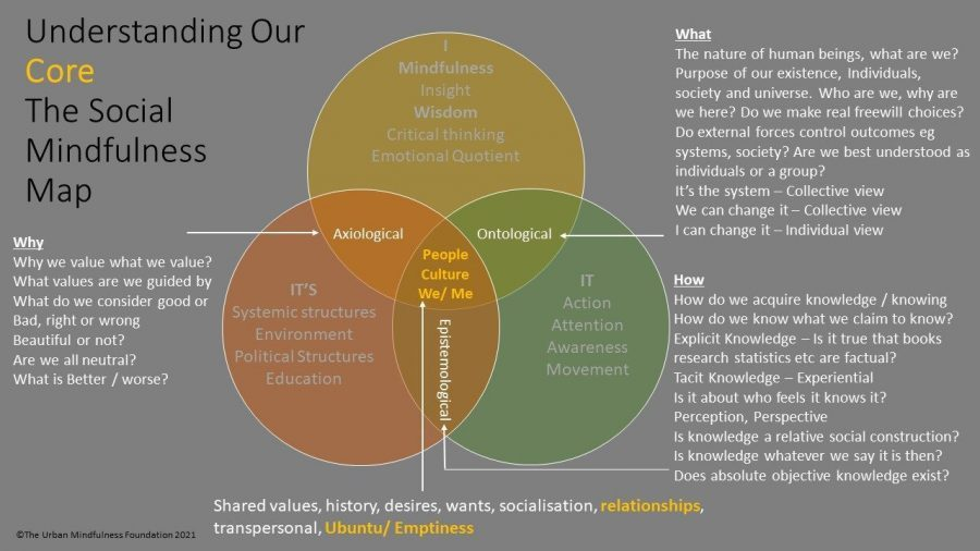 Mindfulness Based Inclusion Training - Social Mindfulness Map - Outer core less flexible elements of experience awareness